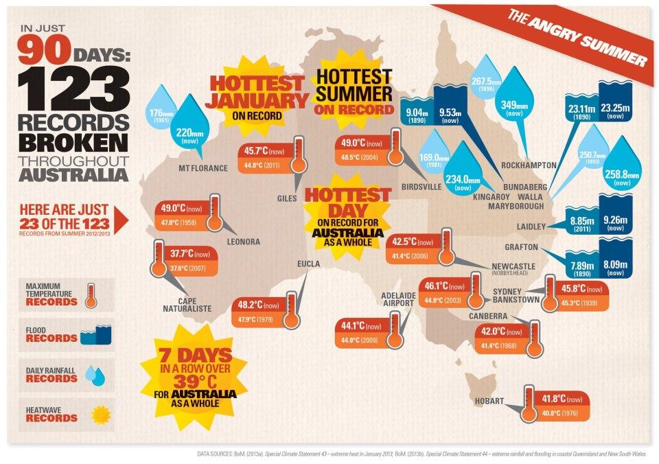 GetUp Australia Hottest summer ever