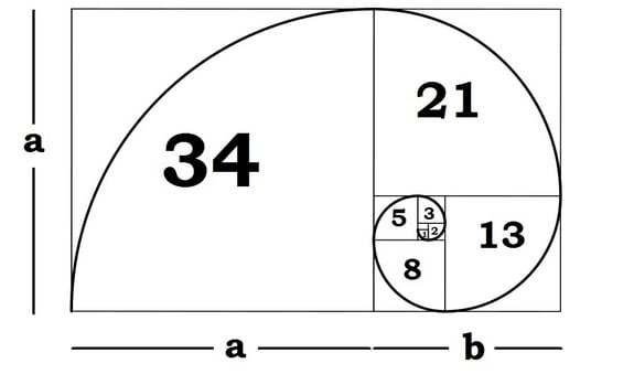 The Golden Ratio, Sectio aurea